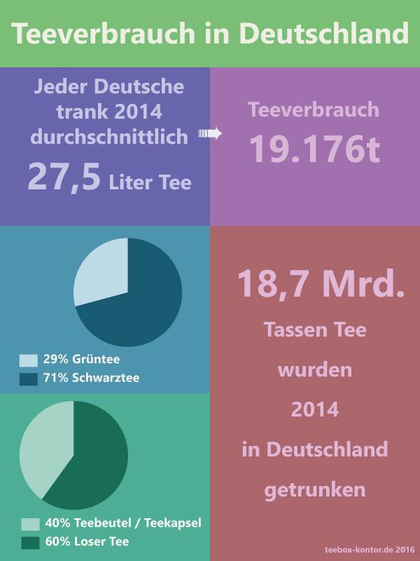 Teeverbrauch in Deutschland
