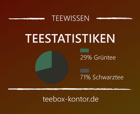 Teeverbrauch in Deutschland - Schwarztee und Grüntee